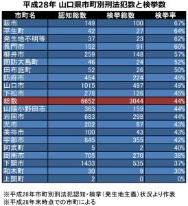 平成28年-山口県市町別刑法犯数と検挙数2の表