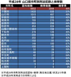 平成28年-山口県市町別刑法犯数と検挙数1の表