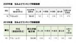住みよさランキング2010年比較