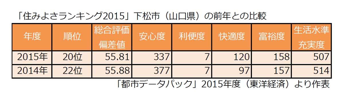 住みよさランキング2015 下松市の前年比較
